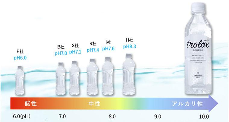 pH9.7のアルカリイオン水です